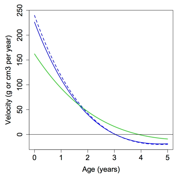 Velocity curve for brain size from birth to 5 years in wild (green) and caprive (blue) chimpanzees. For the captive models, the dashed line is fit to the raw brain masses, and the solid line is fit to the estimated endocranial volumes.