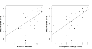 Midterm exam scores (out of 32 points) plotted against class attendance (left) and participation grades (right). Participation is based on in-class quizzes over readings, and so measures students exposure to both lecture and reading.
