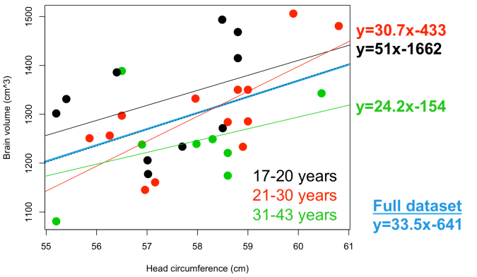 The relationship between head circumference and brain volume in adult humans. Note each regression line is based on different age groups.