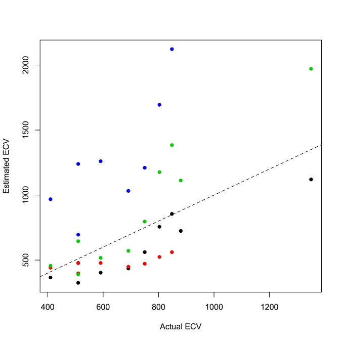 Human and chimpanzee regression equations don't do great at estimating hominin brain sizes.